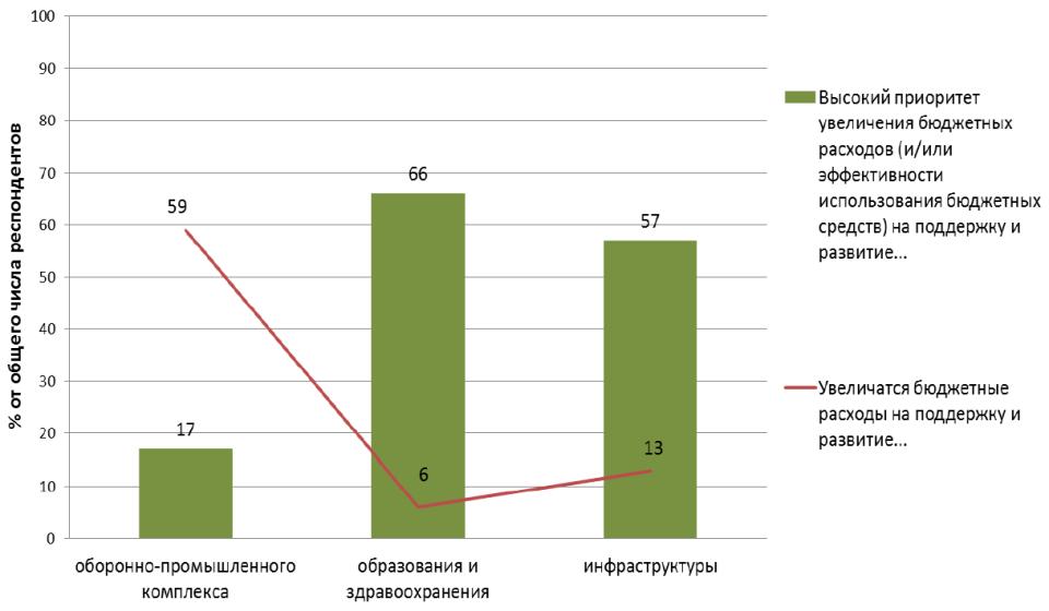 1 графика