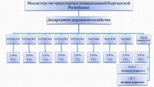 Структура дорожного сектора Кыргызстана (схема) Министерство транспорта и коммуникаций предоставило Tazabek...