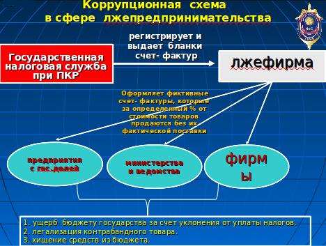 Коррупционная схема при госзакупках