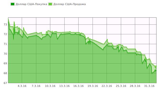 курс рубля по отношению к тенге Маленькие