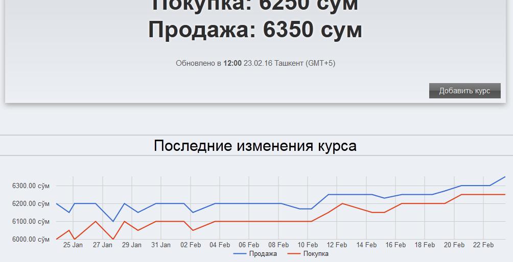 Ташкенте на курс валют сегодня в