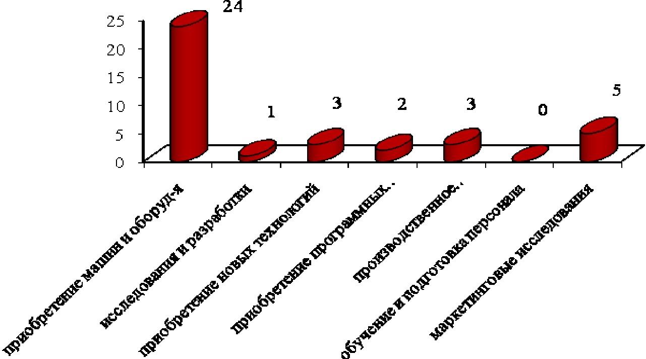 Чем инновационные предприятия в Кыргызстане отличаются от западных  Объем инновационной продукции по уровню новизны в 2011г составил 369 8 млн сом в основном эта была продукция вновь внедренная или подвергавшаяся