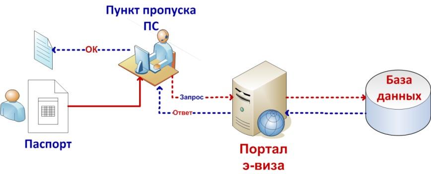 С помощью э-визы иностранцы