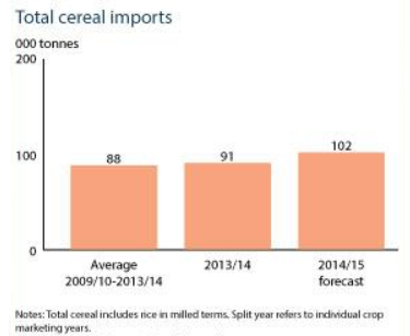 total cereal production in turkmen
