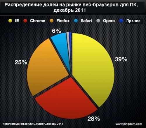 Internet-2011-v-cifrah-4