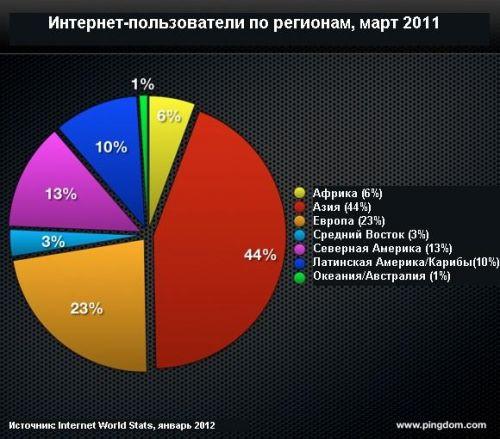 Internet-2011-v-cifrah-2