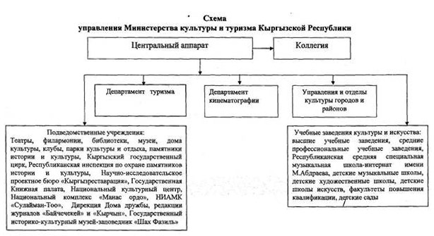 Схема управления Министерством