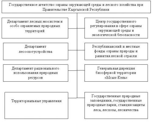 Блок схема проектирования технического изделия