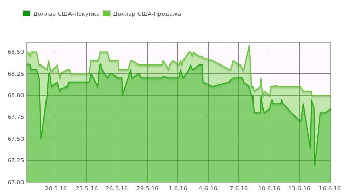 «Утренний курс валют»: Доллар продается в обменках по 68 сомов (графики)