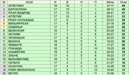 таблица чемпионата бразилии по футболу