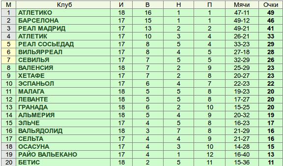 Испании Футбол Турнирная Таблица