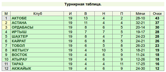 расписание игр чемпионата россии по футболу
