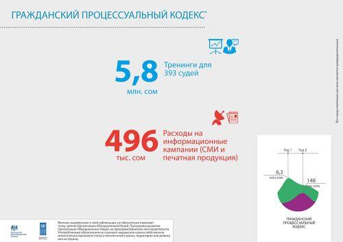 UNDP_infographics_150716_2