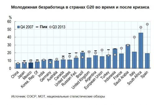 Unemployment-G20
