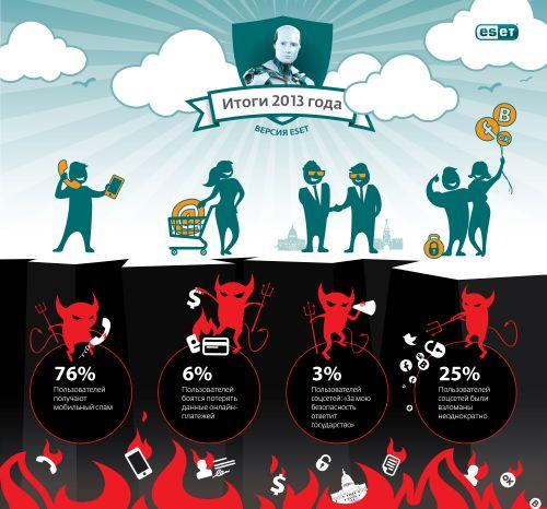 ESET 2013 infographics