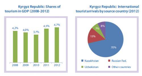 international visits