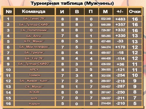 Tablitsa-basketbol-muzhchiny-16-1