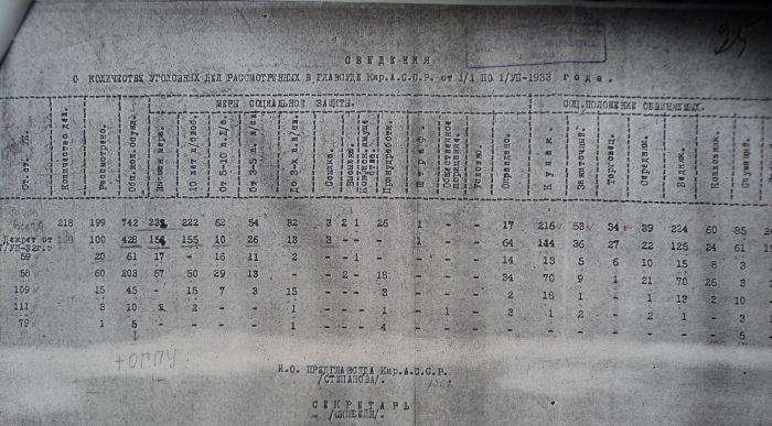 Количество осужденных по хлебозаготовкам за 6мес. 1933г.