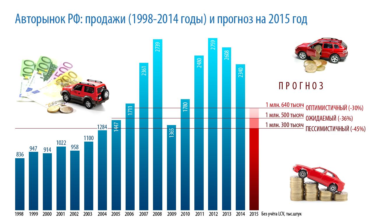 Рынок автомобилей в россии в 2015 году