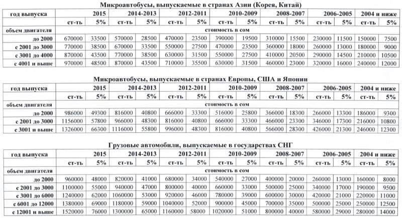 Я хотел узнать цены на растаможку в узбекистане на авто лада ларгус и на в узбекистане на растаможку газел 13 го год