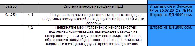 был штраф за нарушения пдд в кыргызстане времена, когда