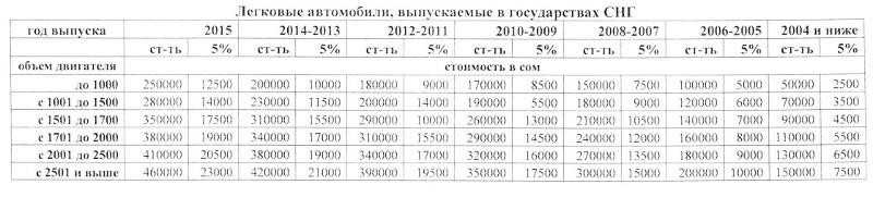 Вы можете и сами рассчитать стоимость растаможивании воспользовавшись таким же калькулятором на одном из