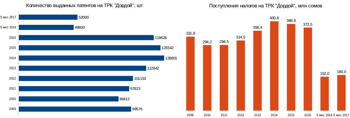 Самым удачным для рынка «Дордой» был 2014 год(статистика с 2009 года)