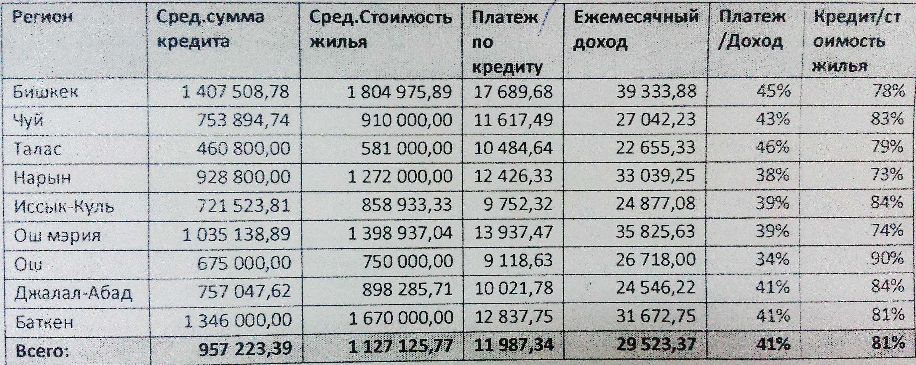 Компенсация за ипотечный кредит украина