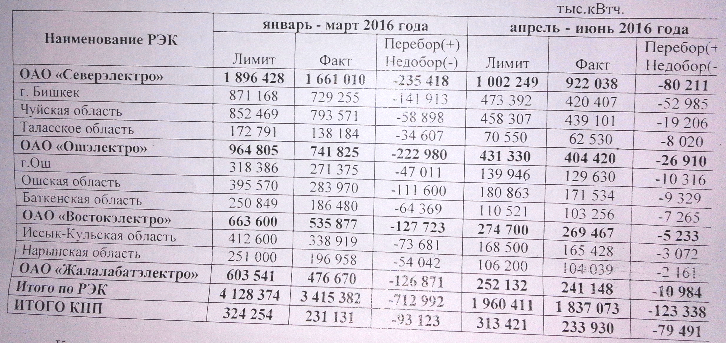 За апрель-июнь экономия электроэнергии по КР составила 123,3 млн кВт.ч