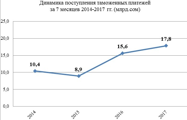 За январь-июль в бюджет поступило 17,8 млрд сомов таможенных платежей