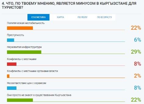 Что тормозит развитие туризма в Кыргызстане? (исследование НИСИ)