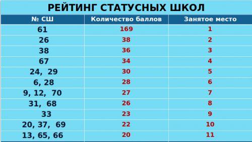 Рейтинг статусных школ Бишкека