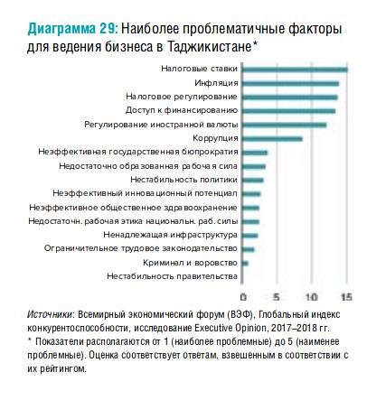 Screenshot_2019-09-07 World Bank Document - Tajikistan-Country-Economic-Memorandum-Nurturing-Tajikistan-s-Growth-Potential [...]