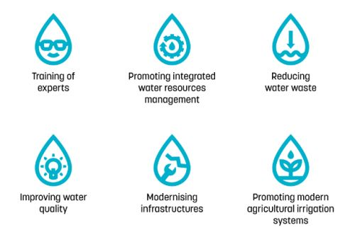 Screenshot_2019-07-10 Infographic EU support for water resilience in Central Asia(2)
